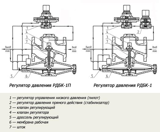 Клапан рабочий для РДБК1-50